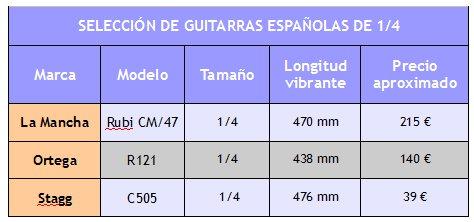 Guitarras para ni os gu a de compra el blog de la for Cuanto es un cuarto