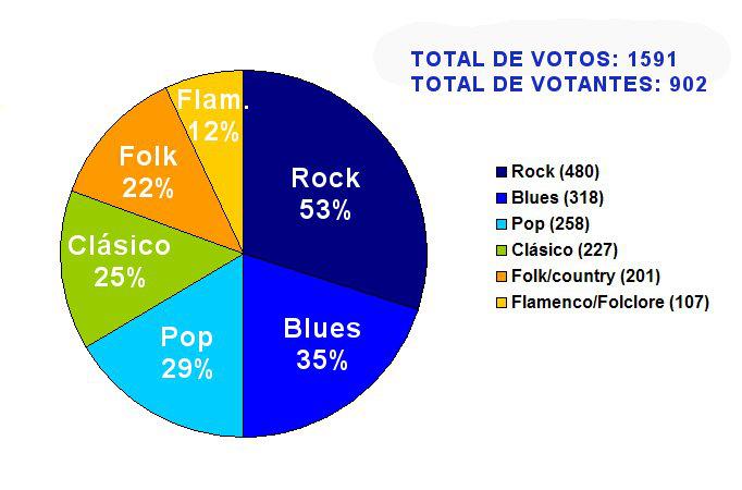 Cursos Guitarra Electrica Pdf